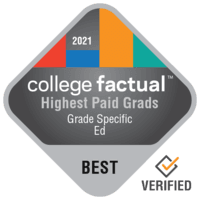 Highest Paid Teacher Education Grade Specific Graduates in Rhode Island