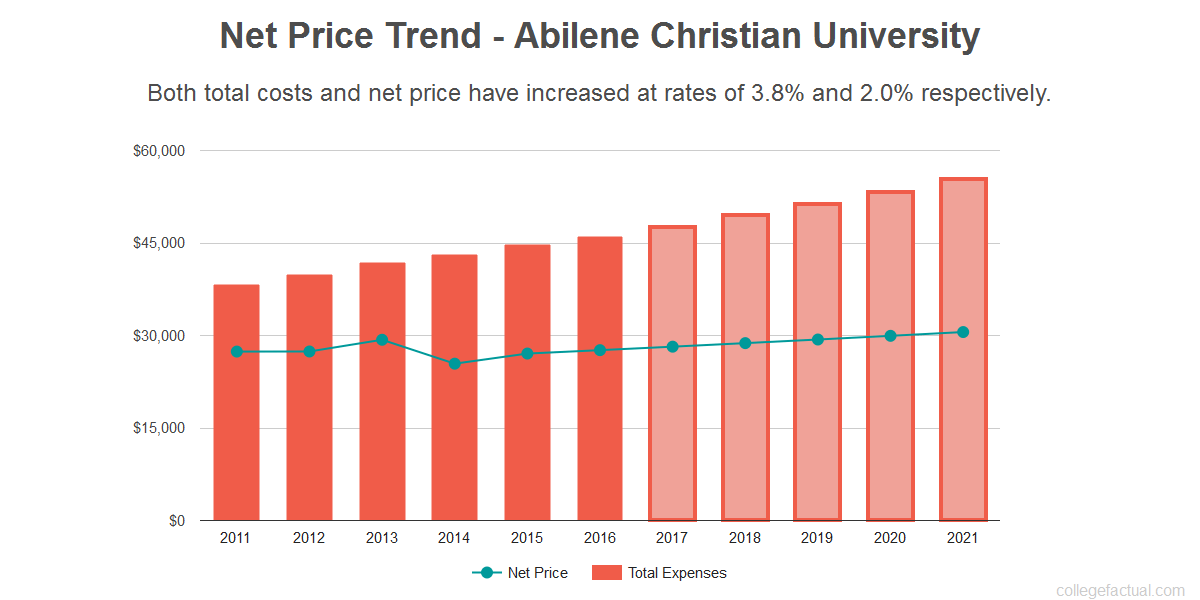 Average net price trend for Abilene Christian University