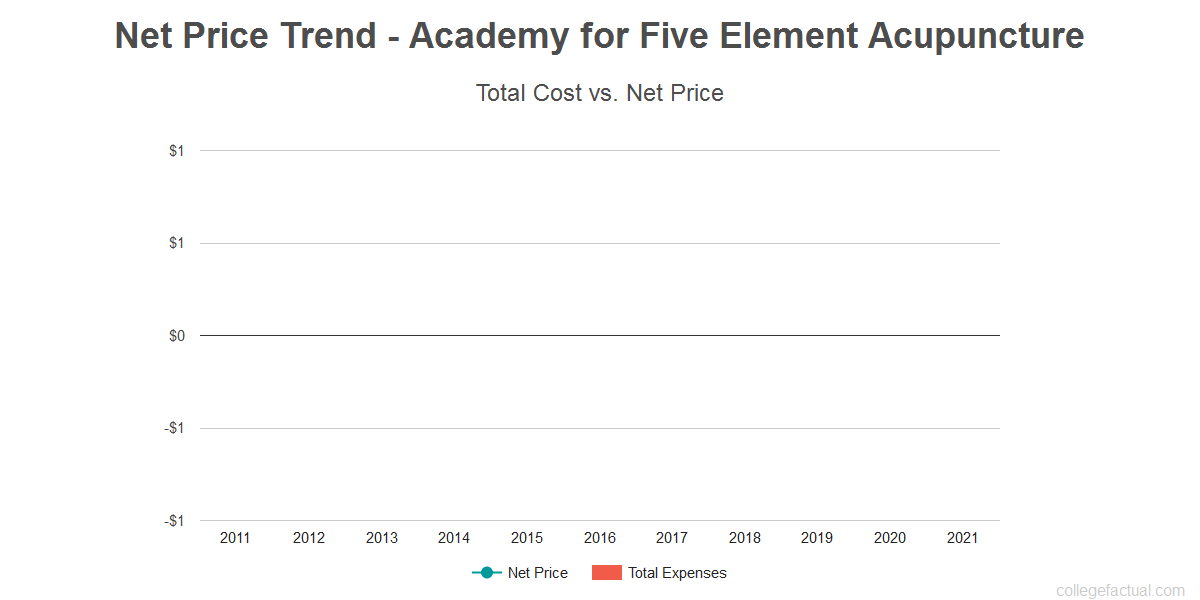 Average net price trend for Academy for Five Element Acupuncture