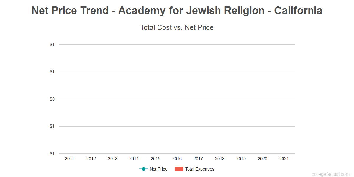 Average net price trend for Academy for Jewish Religion - California