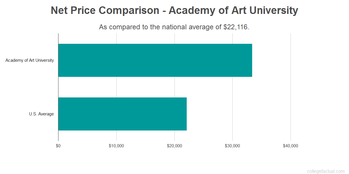 Net price comparison to the national average for Academy of Art University