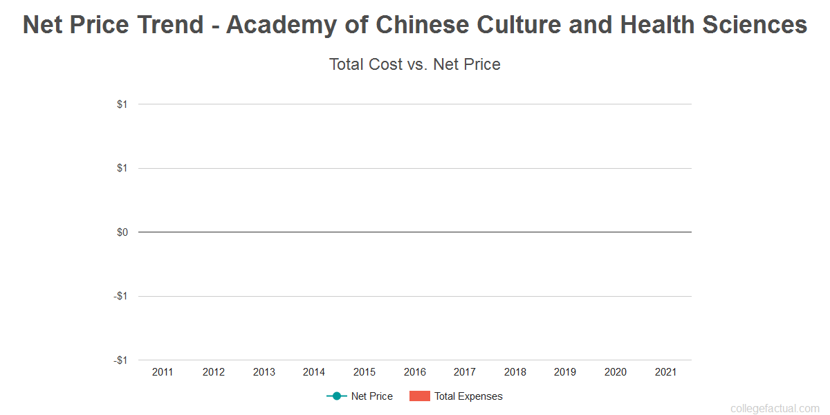 Average net price trend for Academy of Chinese Culture and Health Sciences