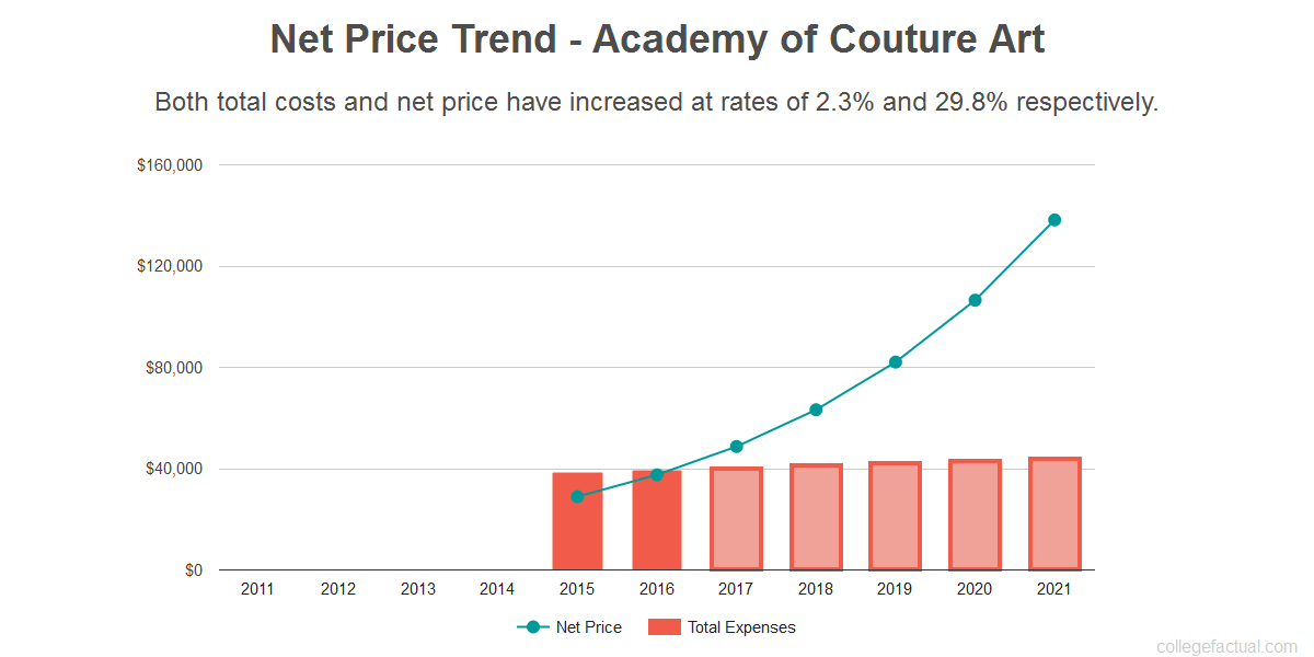 Average net price trend for Academy of Couture Art