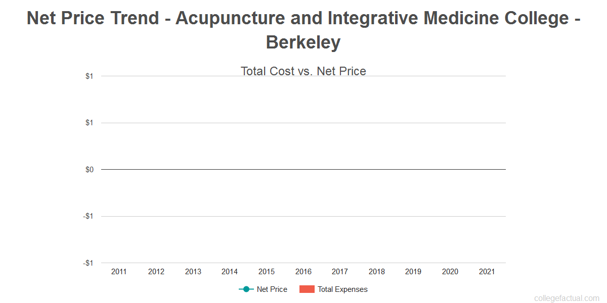 Average net price trend for Acupuncture and Integrative Medicine College - Berkeley