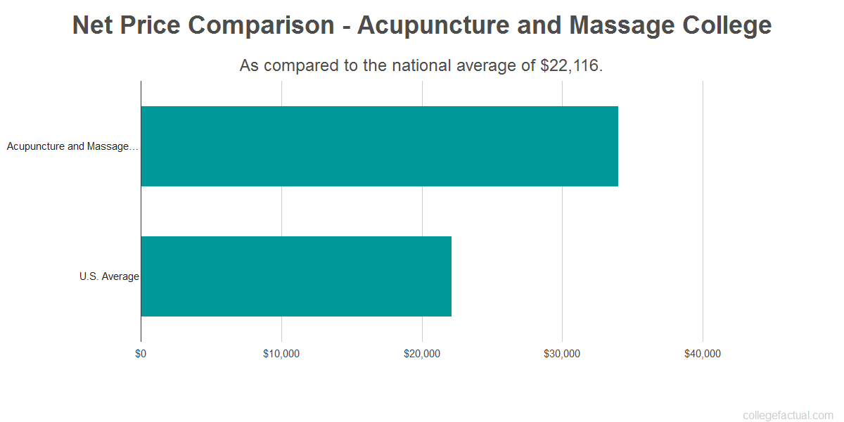 Net price comparison to the national average for Acupuncture and Massage College