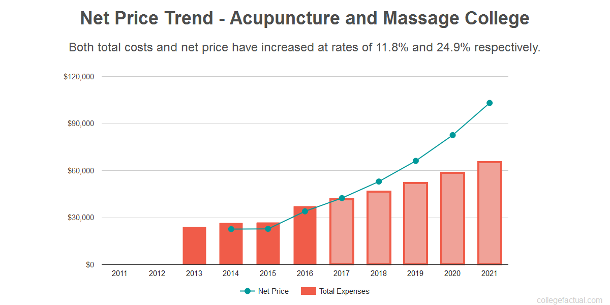 Average net price trend for Acupuncture and Massage College