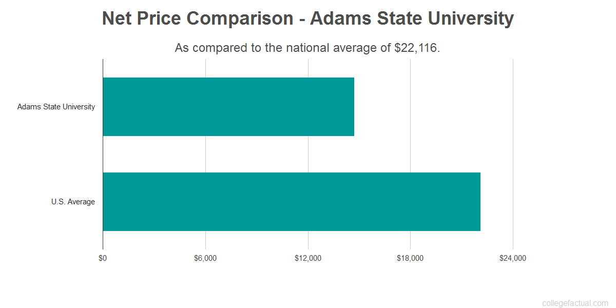 Net price comparison to the national average for Adams State University