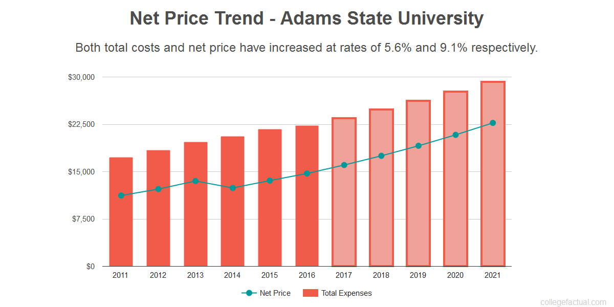 Average net price trend for Adams State University