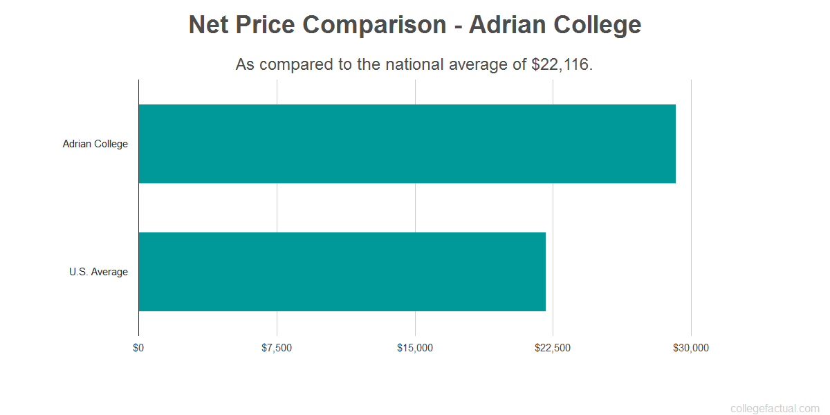 Net price comparison to the national average for Adrian College