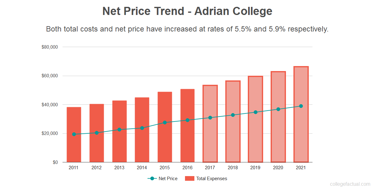 Average net price trend for Adrian College