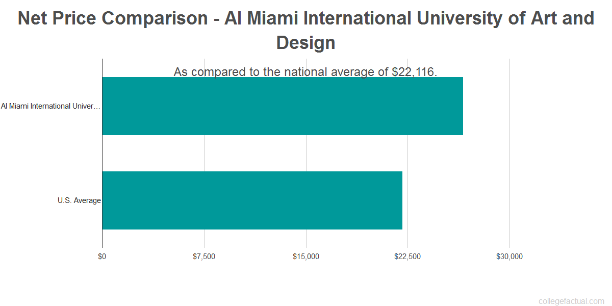 Net price comparison to the national average for AI Miami International University of Art and Design