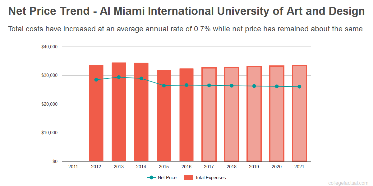 Average net price trend for AI Miami International University of Art and Design