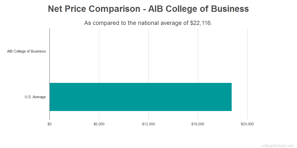 Net price comparison to the national average for AIB College of Business