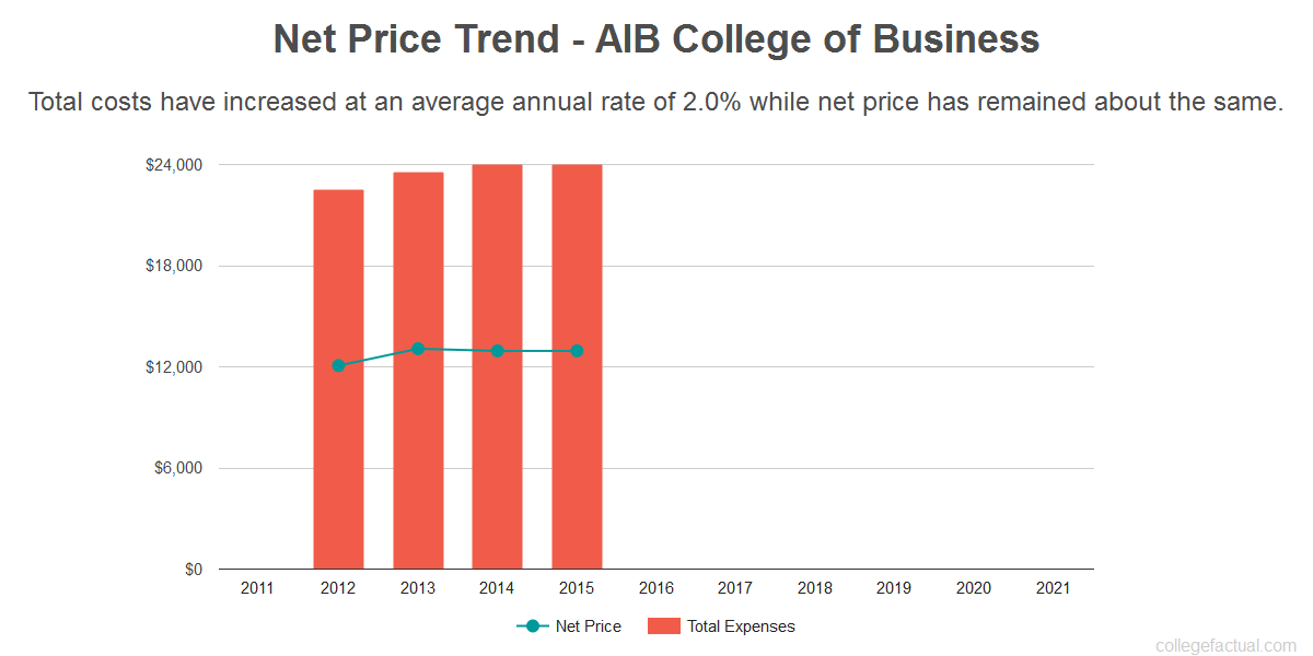 Average net price trend for AIB College of Business