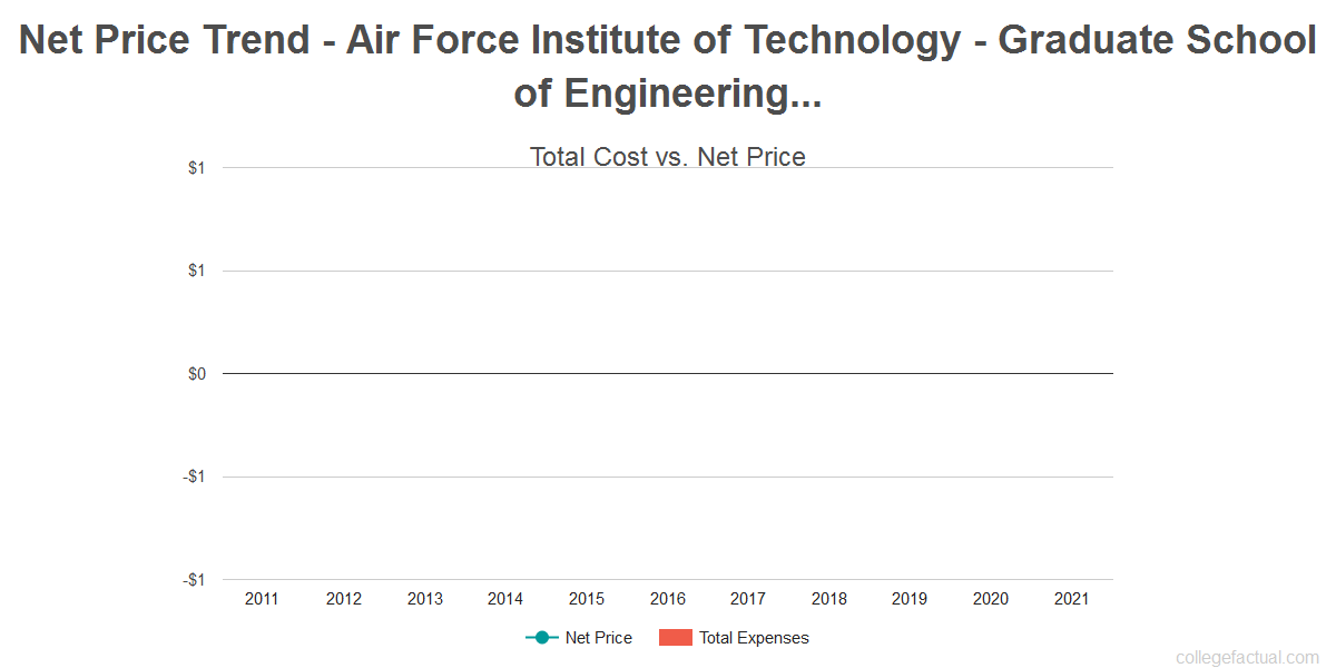 Average net price trend for Air Force Institute of Technology - Graduate School of Engineering & Management