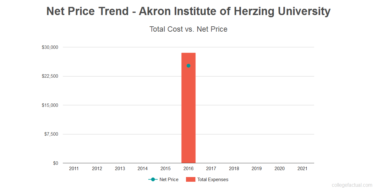 Average net price trend for Akron Institute of Herzing University