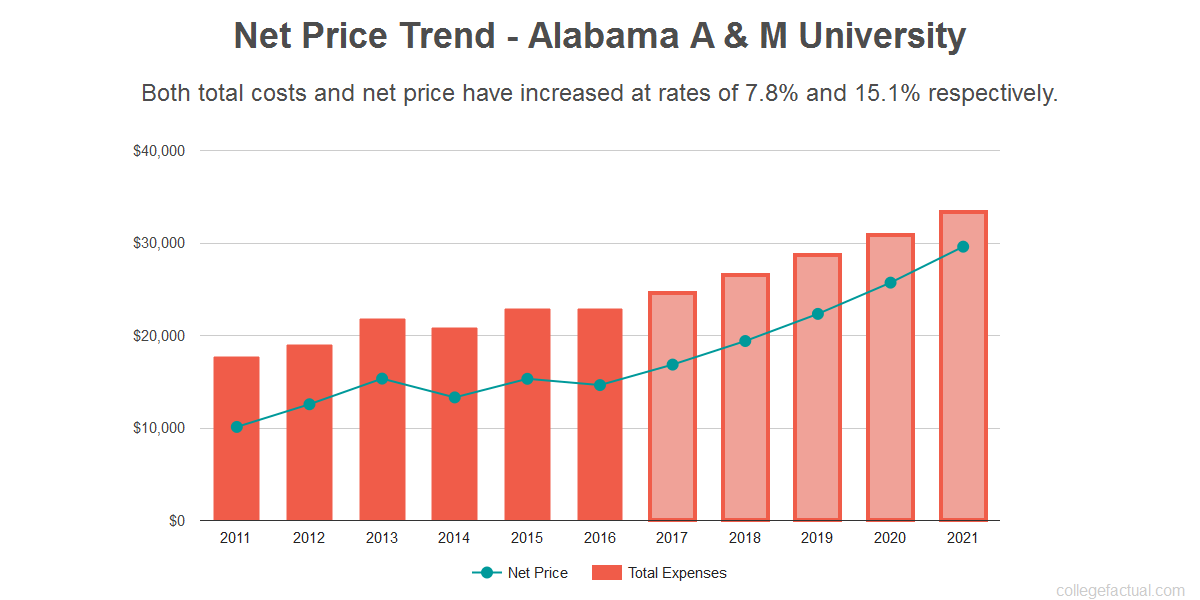 Average net price trend for Alabama A & M University