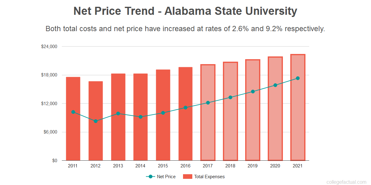 Average net price trend for Alabama State University
