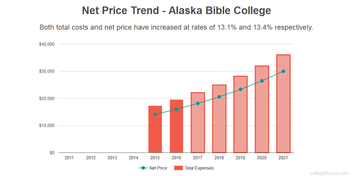 Average net price trend for Alaska Bible College