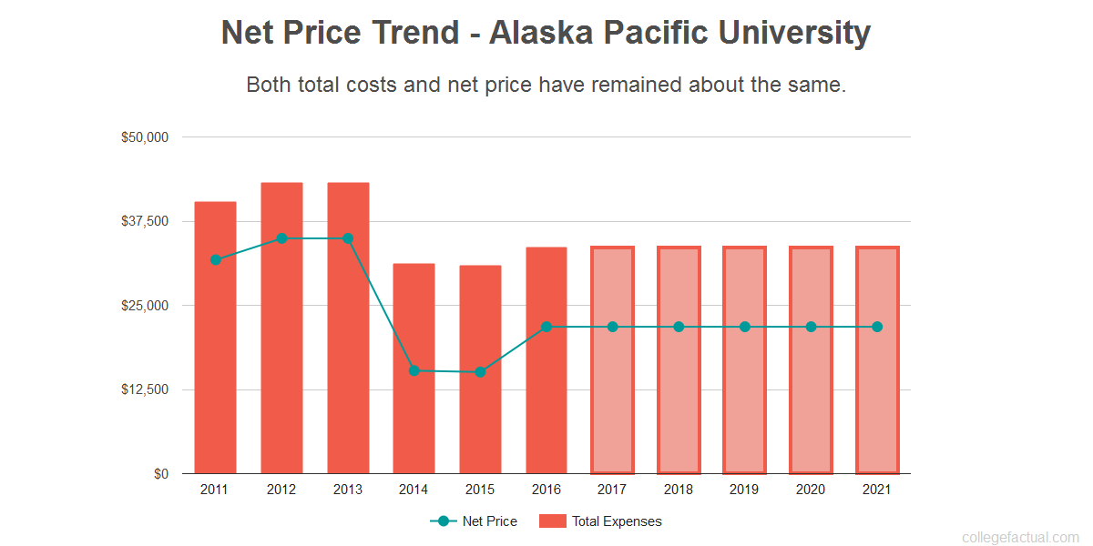 Average net price trend for Alaska Pacific University