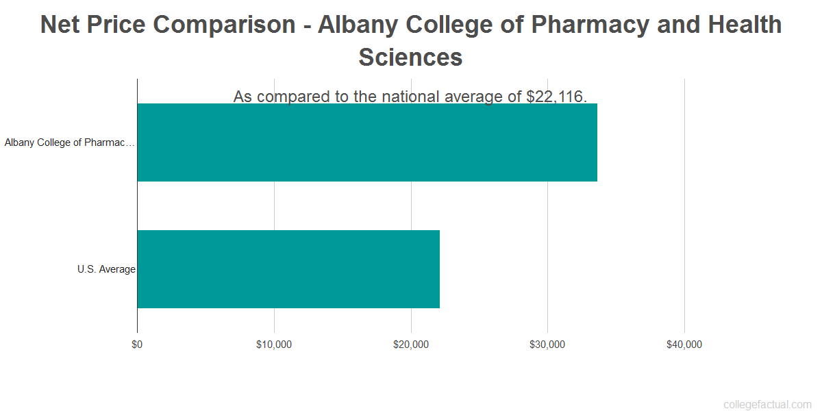 Net price comparison to the national average for Albany College of Pharmacy and Health Sciences