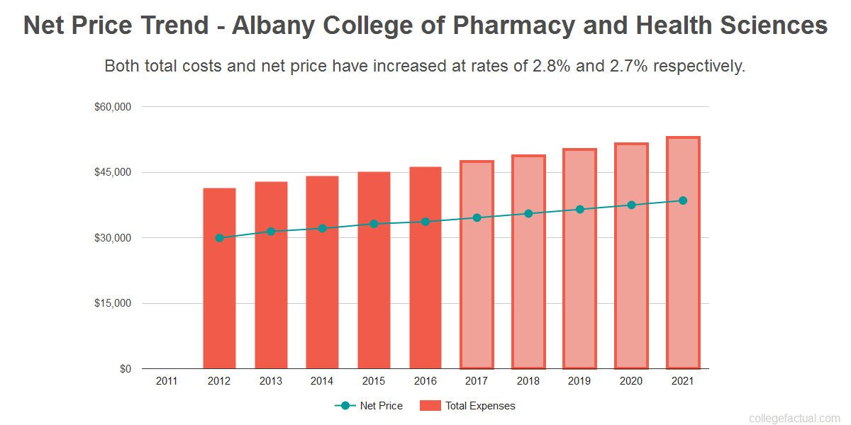 Average net price trend for Albany College of Pharmacy and Health Sciences
