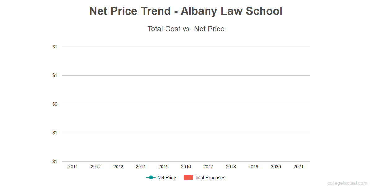 Average net price trend for Albany Law School