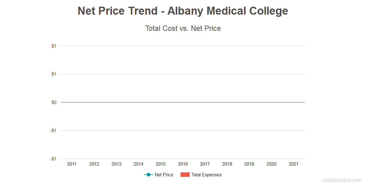 Average net price trend for Albany Medical College