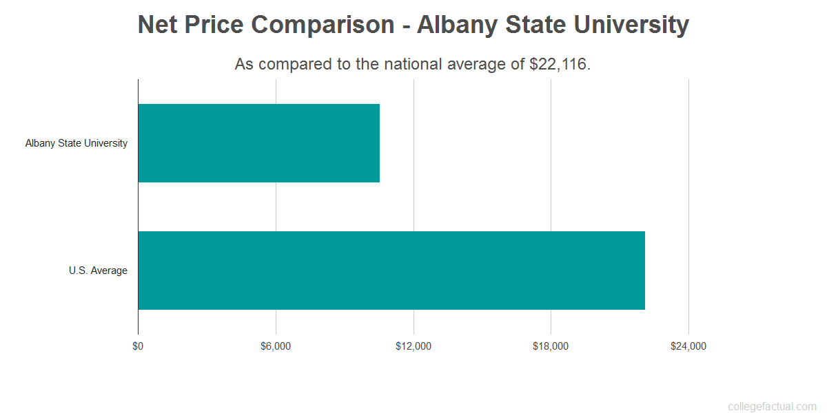 Net price comparison to the national average for Albany State University