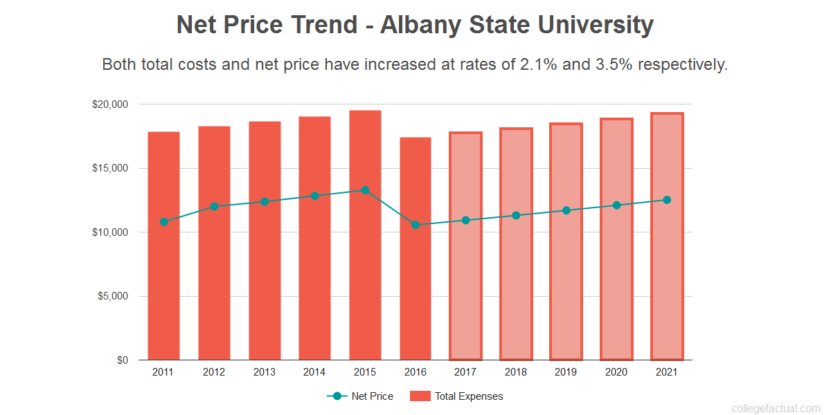 Average net price trend for Albany State University
