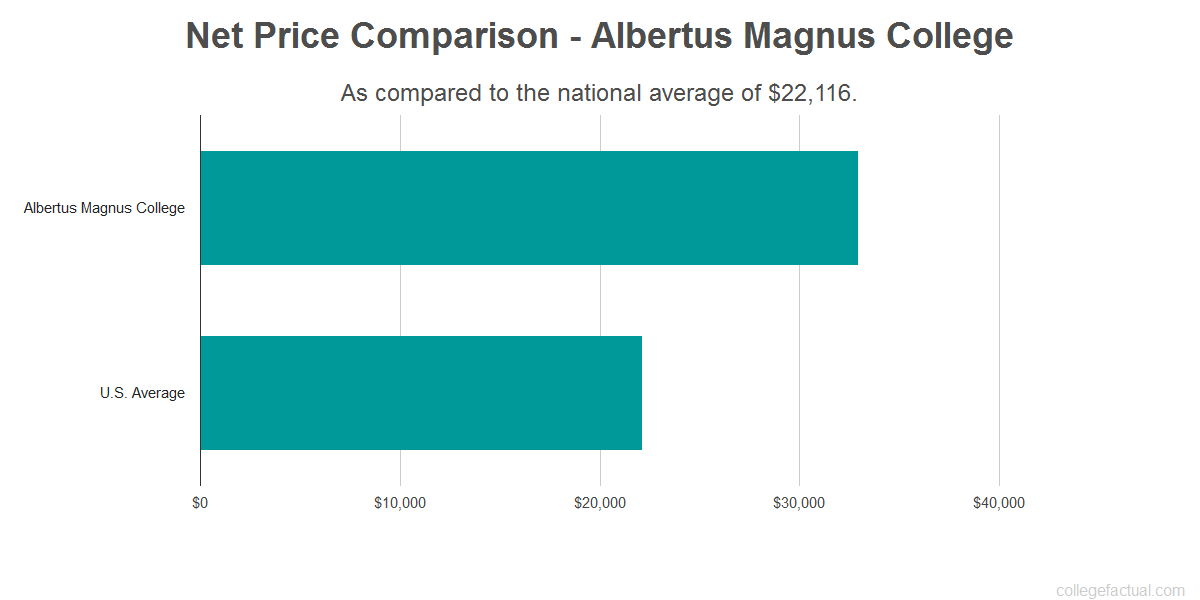 Net price comparison to the national average for Albertus Magnus College
