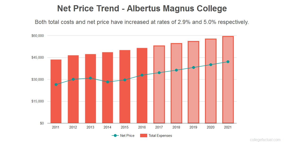 Average net price trend for Albertus Magnus College