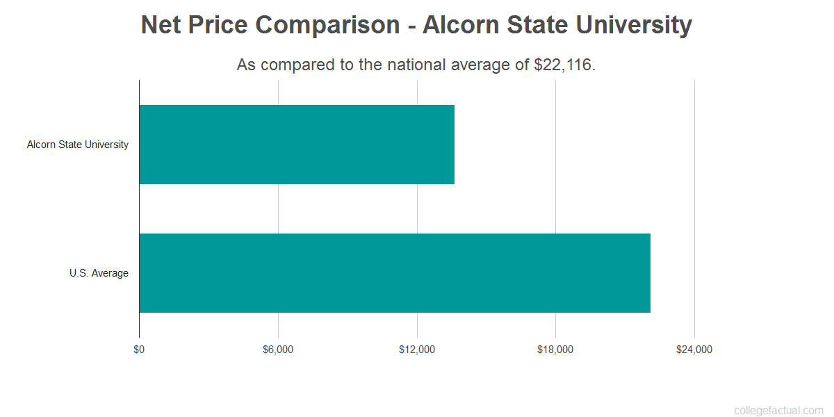Net price comparison to the national average for Alcorn State University