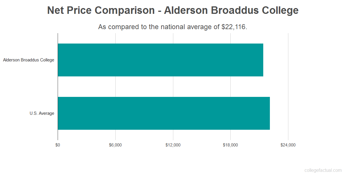 Net price comparison to the national average for Alderson Broaddus College