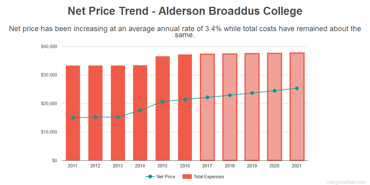 Average net price trend for Alderson Broaddus College