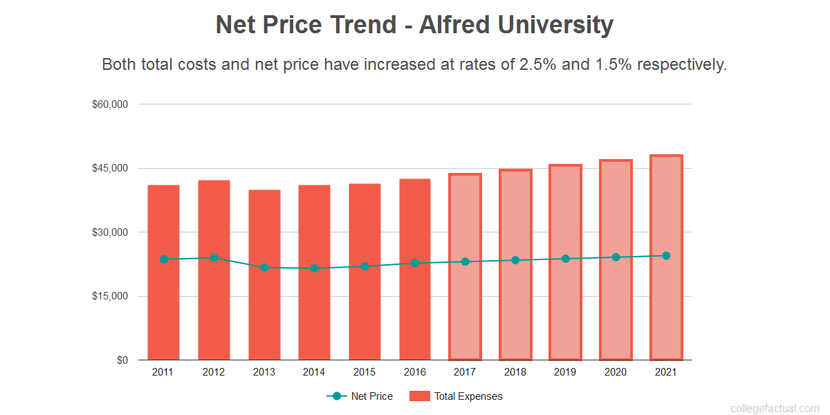 Average net price trend for Alfred University