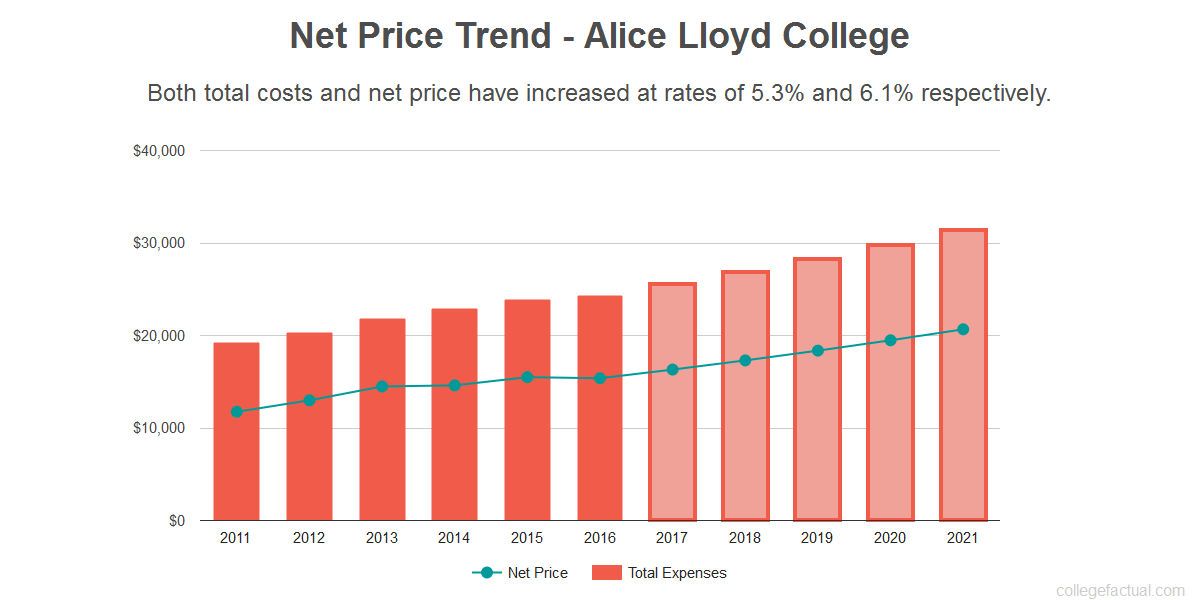 Average net price trend for Alice Lloyd College