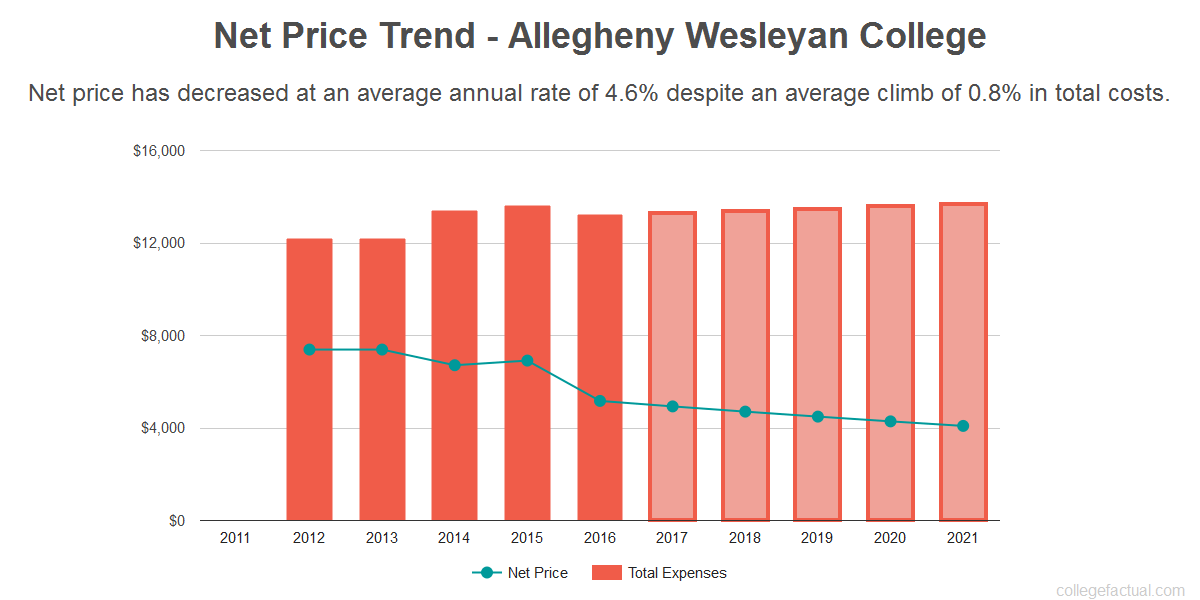 Average net price trend for Allegheny Wesleyan College
