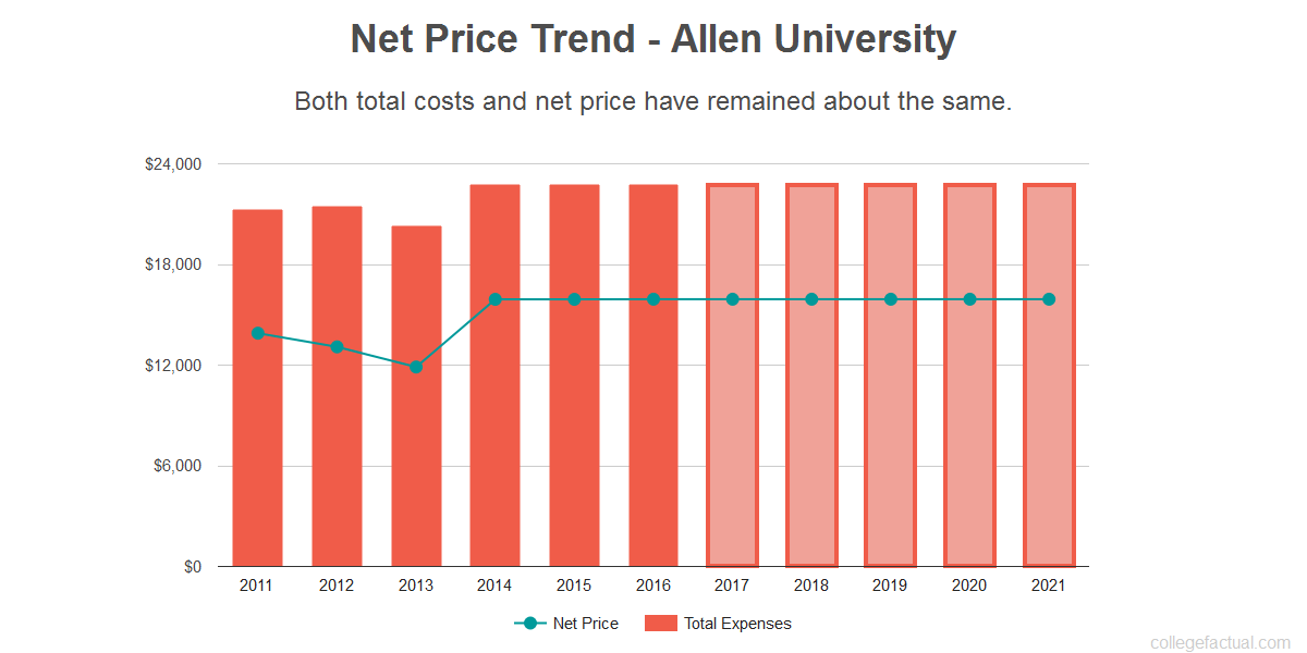 Average net price trend for Allen University