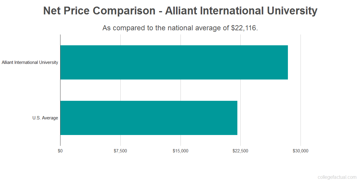 Net price comparison to the national average for Alliant International University
