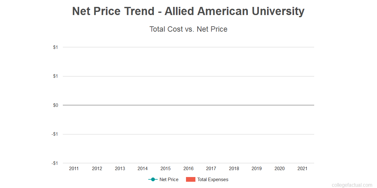 Average net price trend for Allied American University