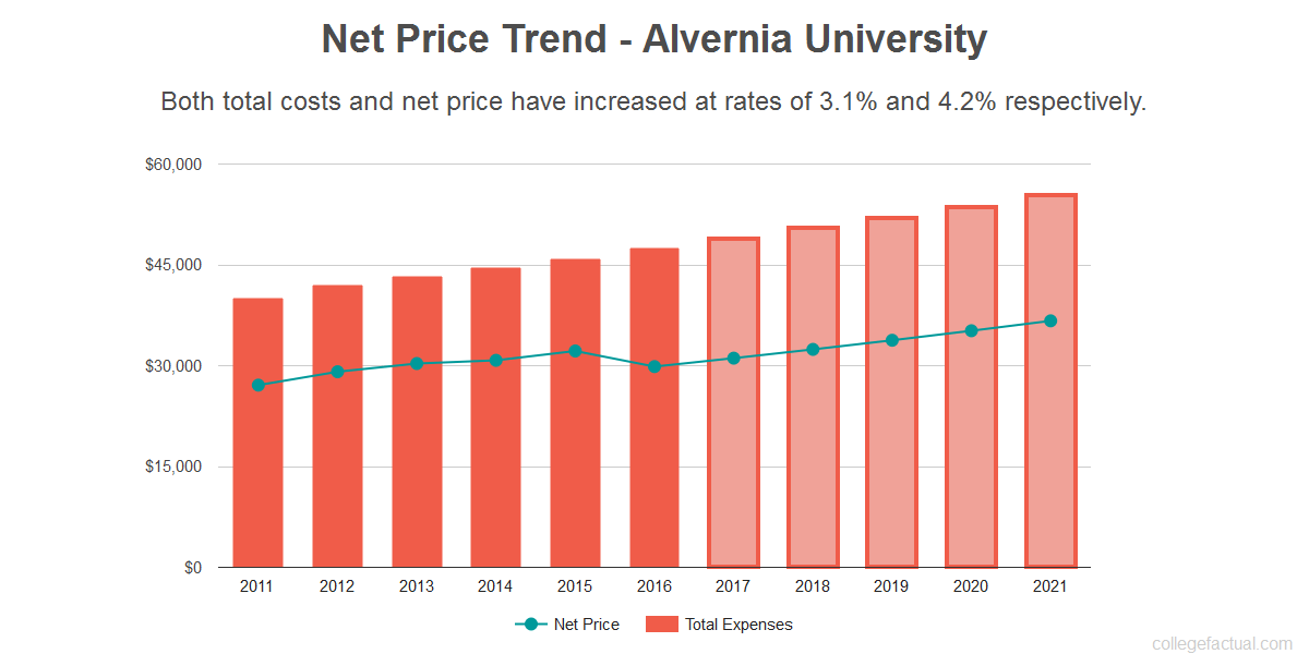 Average net price trend for Alvernia University