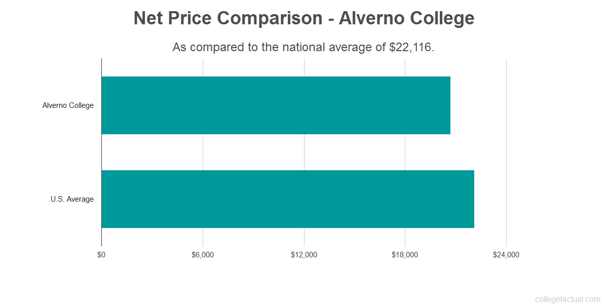 Net price comparison to the national average for Alverno College