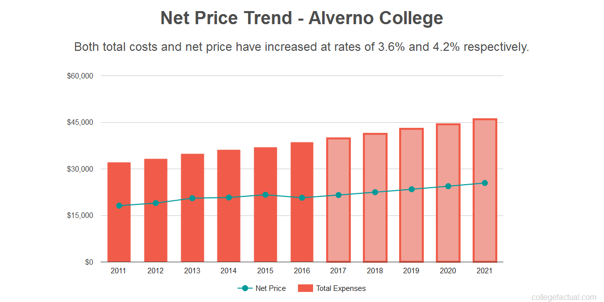 Average net price trend for Alverno College
