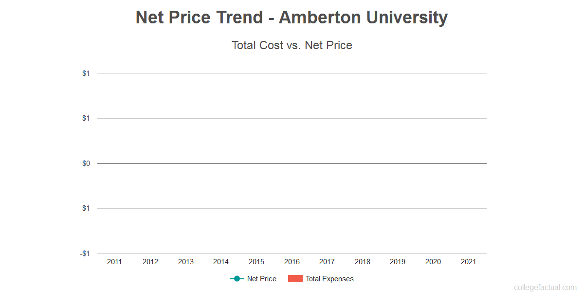 Average net price trend for Amberton University