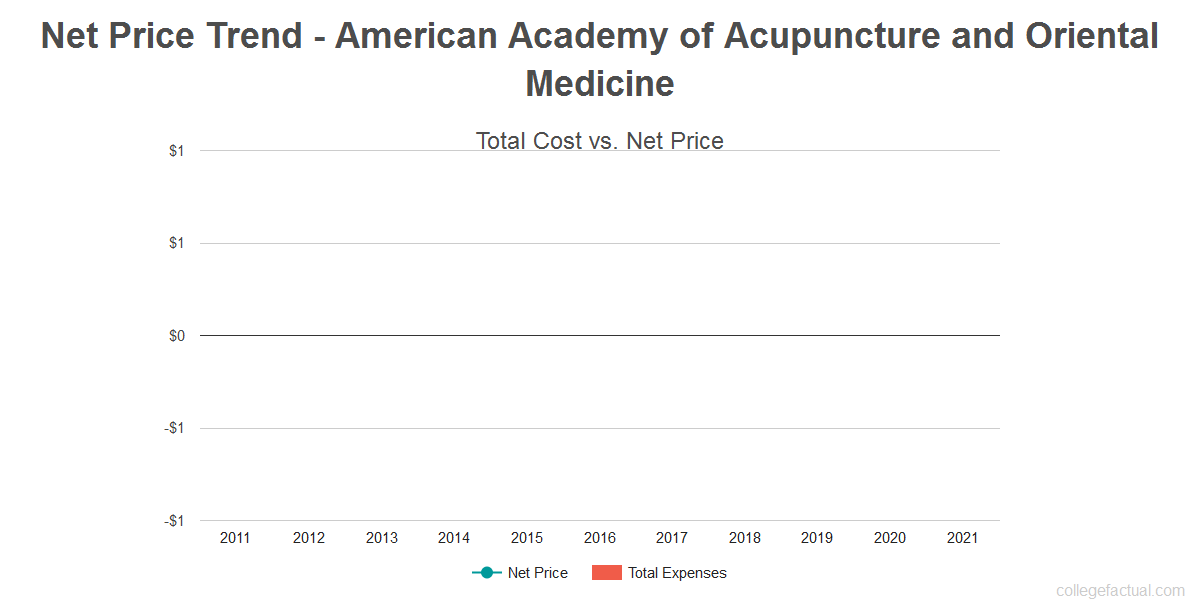 Average net price trend for American Academy of Acupuncture and Oriental Medicine