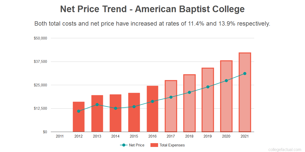 Average net price trend for American Baptist College