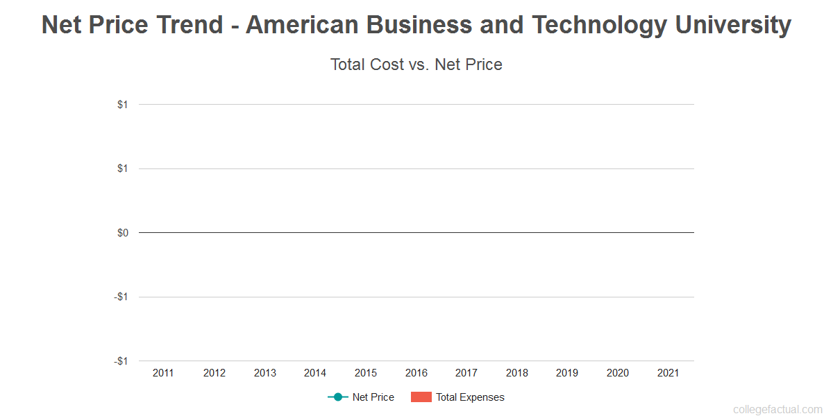 Average net price trend for American Business and Technology University