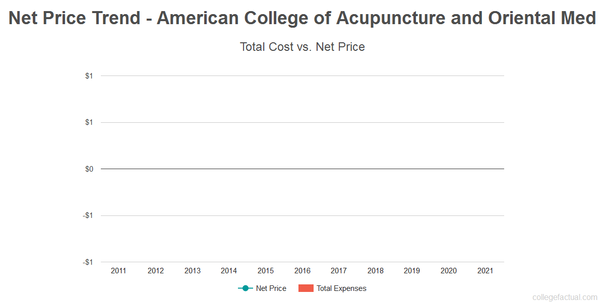 Average net price trend for American College of Acupuncture and Oriental Med