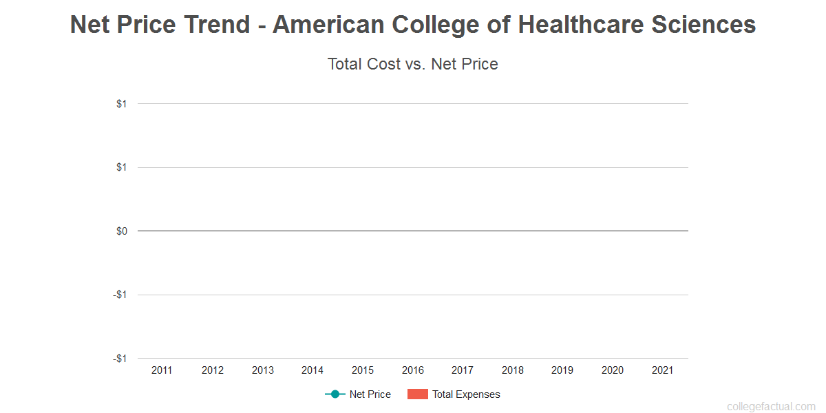 Average net price trend for American College of Healthcare Sciences